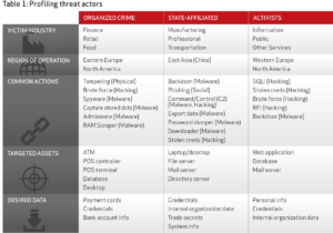 Verizon Data on Security Threat Actors