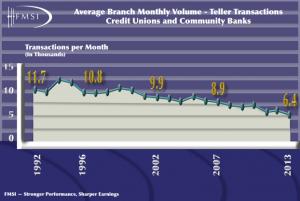 FMSI - Transaction Chart