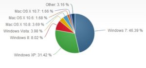 Desktop Operating System Popularity
