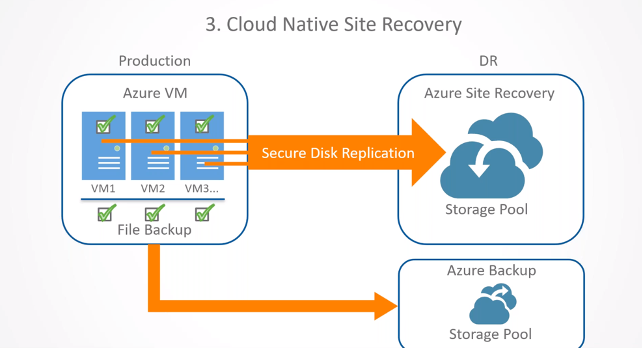 Cloud-Native Site Recovery