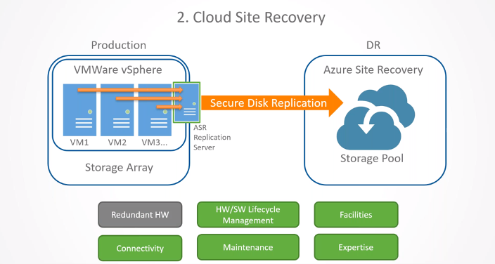 Cloud Site Recovery