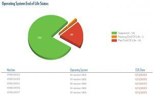 Operating System End of Life Status Management Report