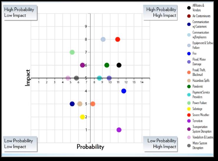 Likelihood and Impact Graph